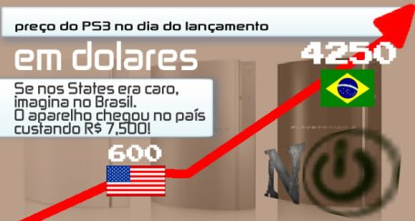 preço de PS3 Brasil/USA