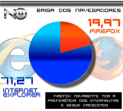 graficonavegadoriefirefox081108