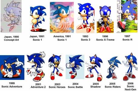 Sonic mudou muito com o passar dos anos